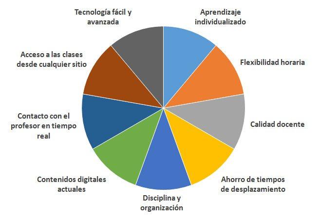 Academia Online de Inglés