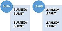 los verbos irregulares en inglés para Examenes de Cambridge online