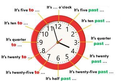 las horas en inglés